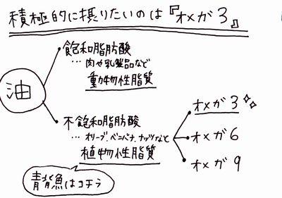 飽和脂肪酸オメガ3